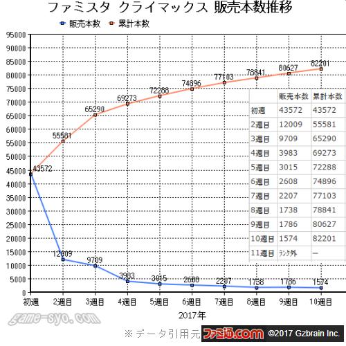 ランキングチャート